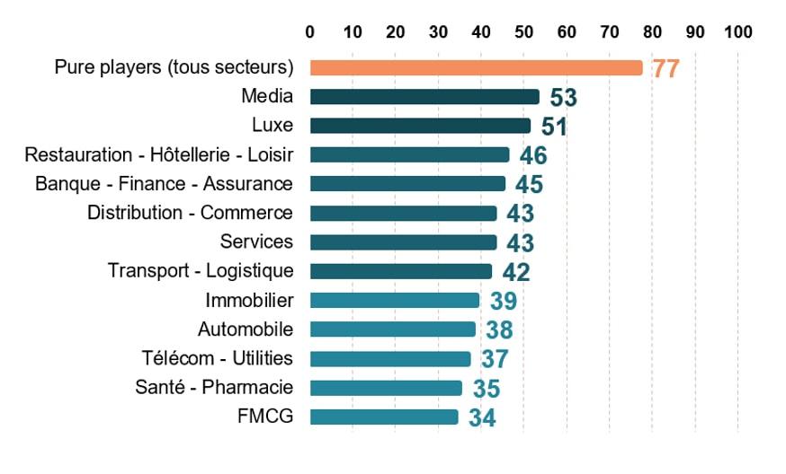 Digital-score moyen par secteur d'activité des grandes entreprises et ETI en france