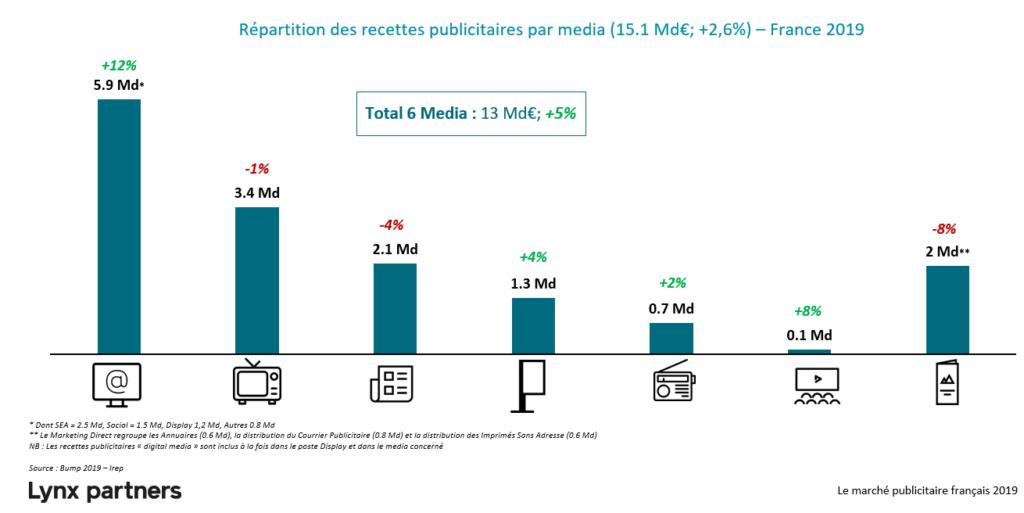 Repartition des recettes publicitaires par media