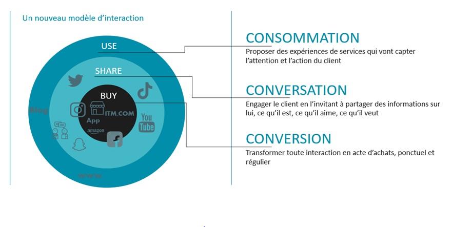 consommation conversation conversion